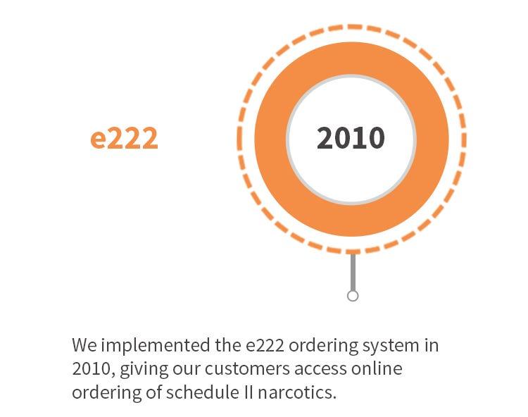 SAS e222 Ordering System