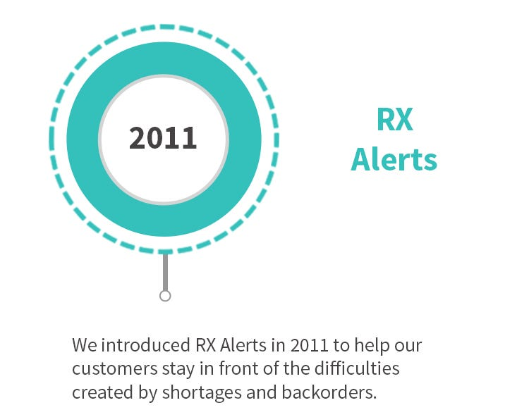 RX Alerts Introduced in 2011