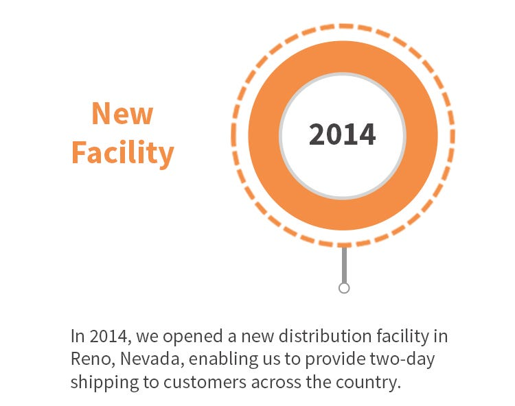 New SAS Facility Opened in Reno, Nevada 2014