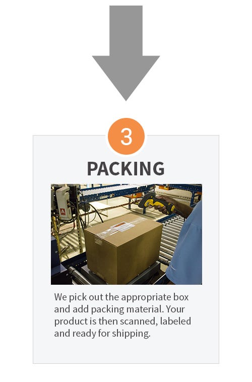 Mobile SAS Packing Process