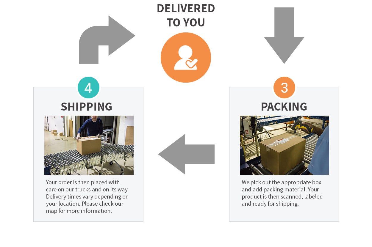 SAS Shipping